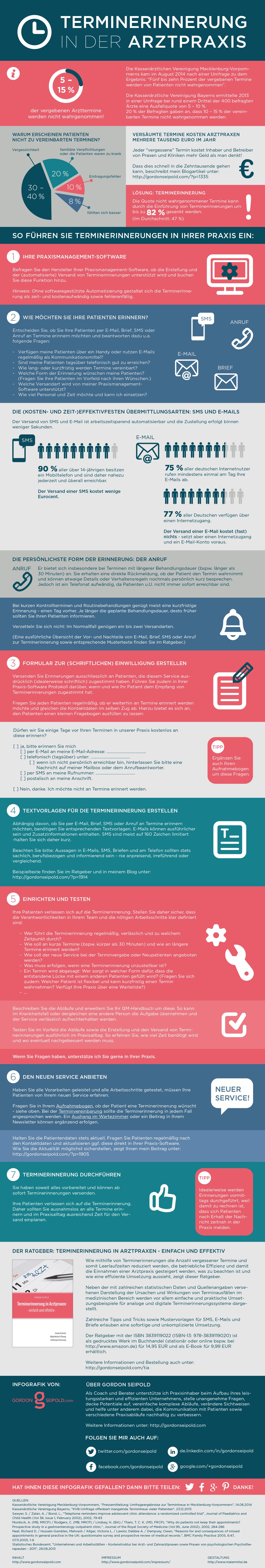 Infografik Terminerinnerung in der Arztpraxis
